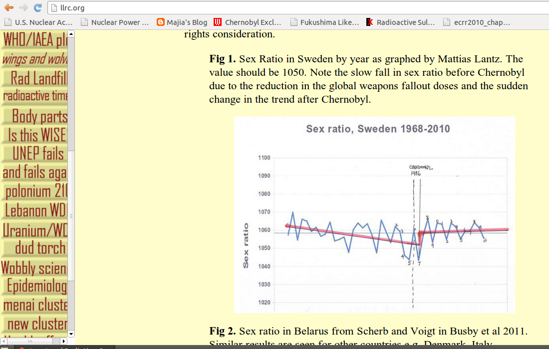 Busby's version of my plot for the sex ratio in Sweden