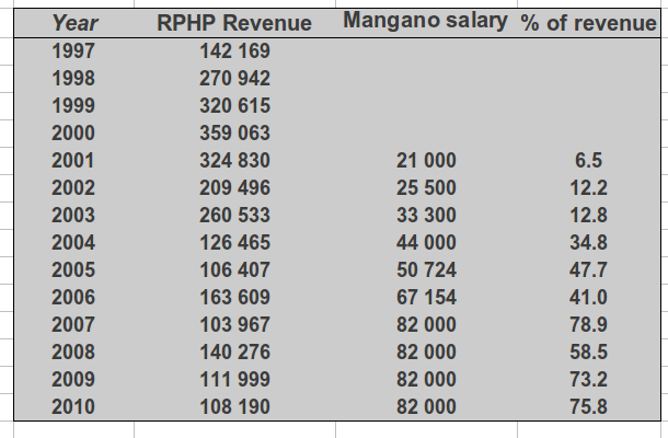 Annual revenue and salary for Joseph Mangano, filed data for the Radiation and Public Health Project to the New York IRS