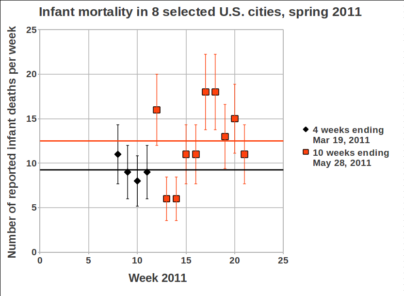 Infant mortality for 8 northwest U.S. cities, as reported by Sherman and Mangano