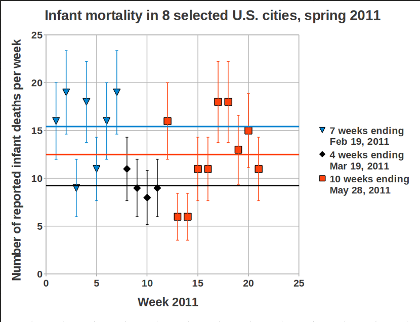 Infant mortality for 8 northwest U.S. cities, less biased version