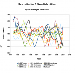 Sex ratio for 8 Swedish cities with populations larger than 10 000 people. The Fallujah data are inserted as a thick grey line.