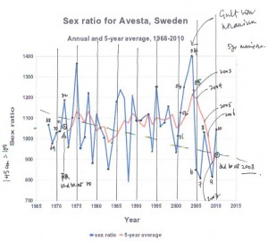 The plot with sex-ratio for Avesta where Professor Chris Busby could reveal the scientific dishonesty of Lantz and his NPYP cronies.