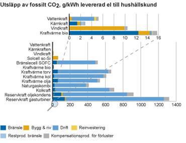 Kärnkraften har lägst utsläpp av fossil koldioxid per leveread kilowatt-timme