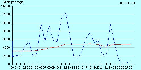 En graf över producerad vindkraft i Sverige under 30 dagar. Teoretisktmaxär16800MWh/dag
